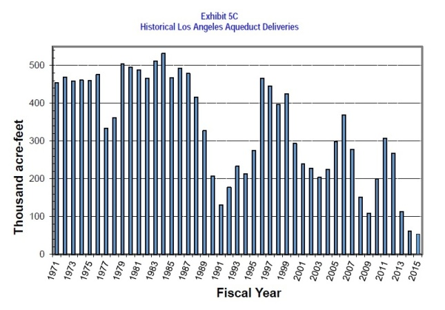 Graph showing LA Aqueduct deliveries from the 2015 UWMP.