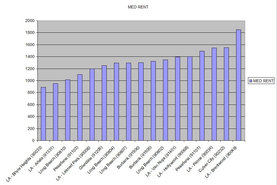 LA Rental Prices from Rentometer, Summer 2016