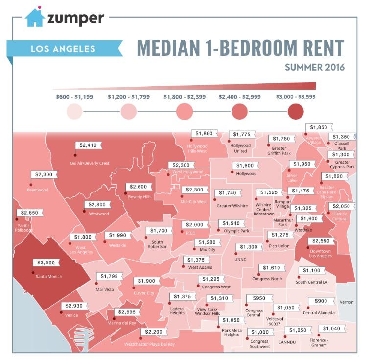 LA Rental Prices from Zumper, Summer 2016